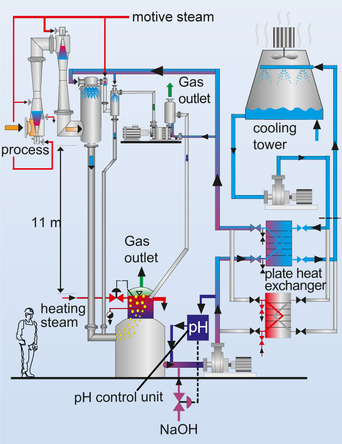 Flow chart of a vacuum system with mixing condenser in cooling water operated alkaline loop