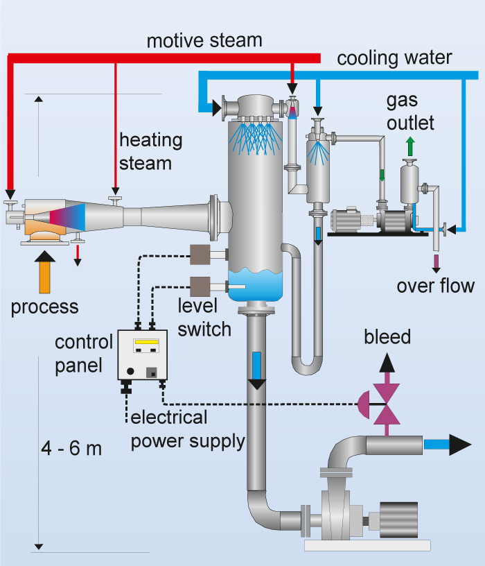 Flow chart of a vacuum system with mixing condensers for non-barometric installation