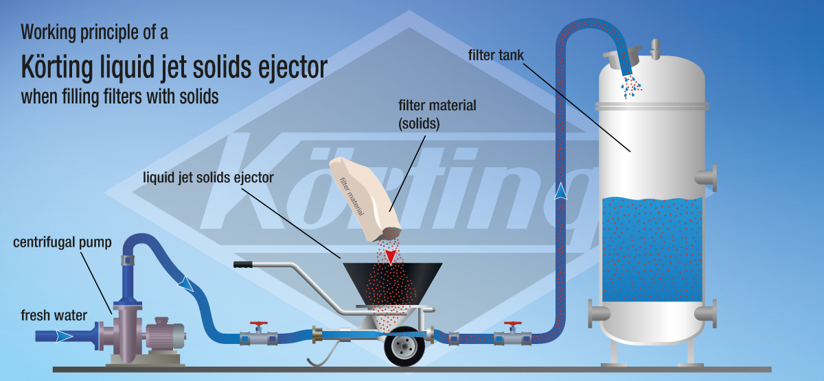 Working principle of a Körting Liquid jet solids ejector when filling filters with solids, swimmingpool, waterworks