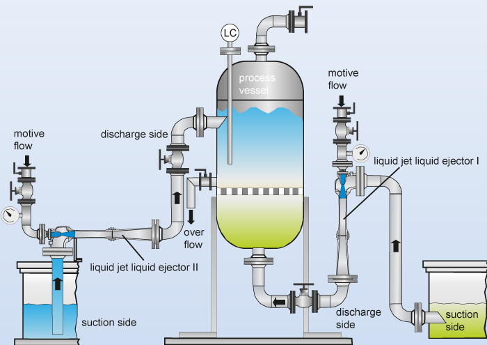 Application example with two liquid jet liquid ejectors