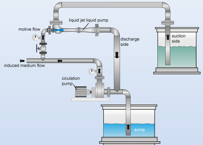 Application example with motive flow generation by a centrifugal pump